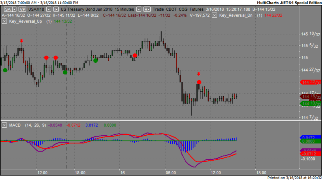 Markets Take a U Turn